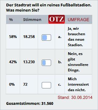 JEZT - Ergebnis der OTZ Umfrage zum Umbau des Ernst-Abbe-Sportfelds - Stand 2014-06-30
