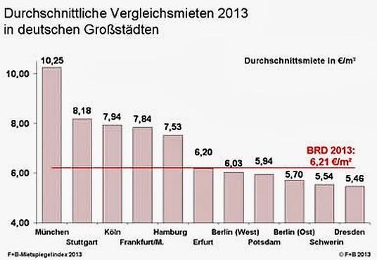 JEZT - Grafik zum F+B Mietpreisspiegelindex 2013 - Veroeffentlichung mit freundlicher Genehmigung von F+B