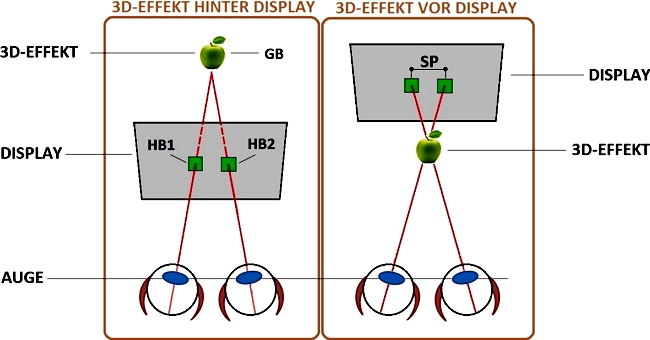 JEZT - Dreidimensionales Sehen -  Abbildung der FH Jena