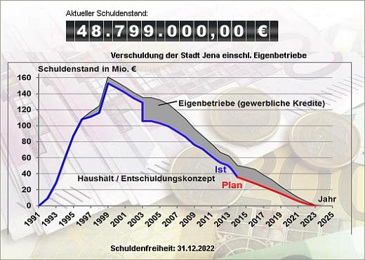 JEZT - Die Jenaer Schuldenuhr 2014-09-01