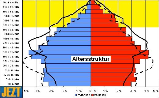 JEZT - Altersstruktur im demografischen Wandel - Grafik © MediaPool Jena
