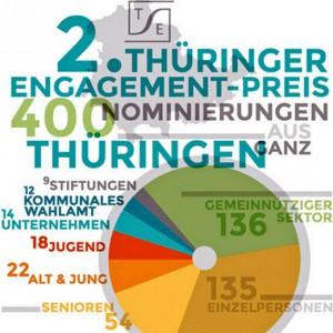 JEZT - Logo des Zweiten Thueringer Engagementspreises 2014 - Abbildung © MediaPool Jena