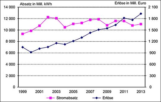 JEZT - Stromabsatz und Erloese 1999 bis 2013 - Grafik © Thueringer Landesamt fuer Statistik