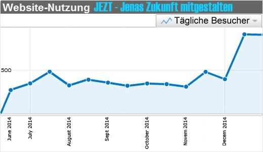 JEZT - Webstatistik 2014 - Grafik © MediaPool Jena