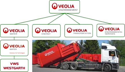 JEZT - The Veolia International Environnement Group - Abbilding © Veolia Environnement Paris
