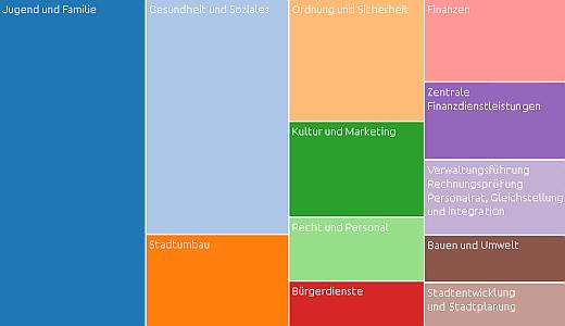 JEZT - Der offene Haushalt 2015 der Stadt Jena - Symbolbild © MediaPool Jena Stadt Jena