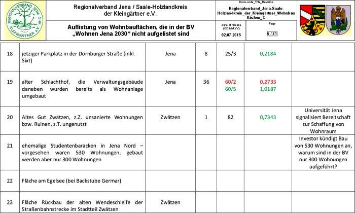 JEZT - Ausschnitt aus der Liste von 74 potentiellen Wohnbauflaechen in Jena © Regionalverband Jena-Saale-Holzlandkreis der Kleingaertner