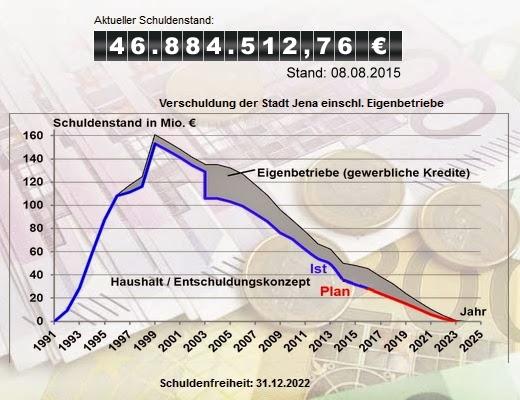 JEZT - Abbild der Schuldenuhr Jena 2015-08-08 © Stadt Jena