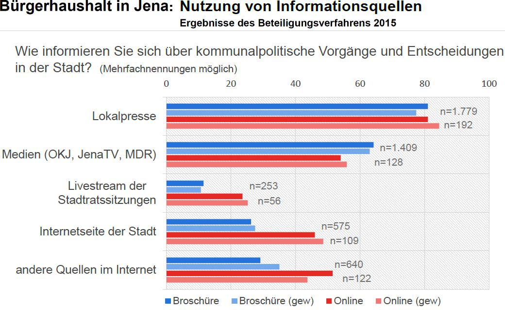 JEZT - Buergerhaushalt Jena 2015 - Nutzung von Informationsquellen - Abbildung © MediaPool Jena