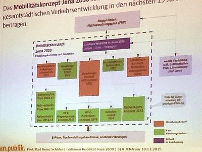 JEZT - Ausschnitt aus dem Vortrag zu den Leitlinien Mobilität der Stadt Jena - Foto © MediaPool Jena
