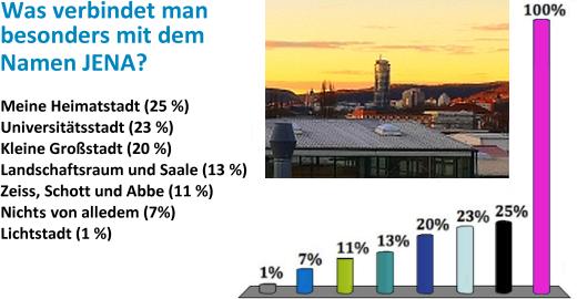 JEZT - Was verbindet man besonders mit dem Namen Jena - Ergebnis einer nicht-repräsentativen Befrageung vom April 2016 - Grafik © MediaPool Jena